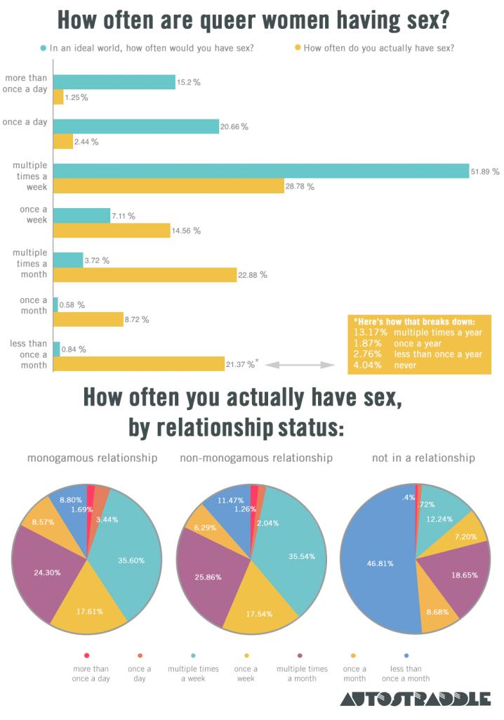 Autostraddle lesbian sex survey